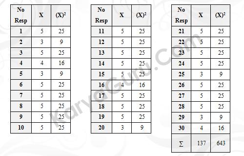 Nilai Varian Butir Instrumen Variabel X2 -  Nomor 1