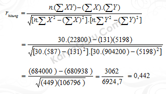 Uji Validitas Butir Instrumen Variabel X1 Nomor 1