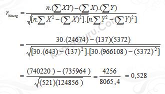 Uji Validitas Butir Instrumen Variabel X2 Nomor 1