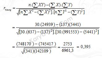 Uji Validitas Butir Instrumen Variabel X3 Nomor 1