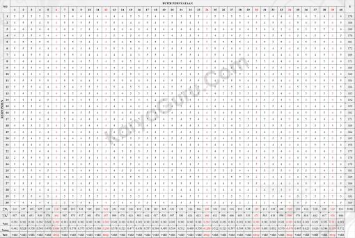 Uji validitas Butir Instrumen Variabel X1
