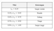 tabel kriteria reliabilitas