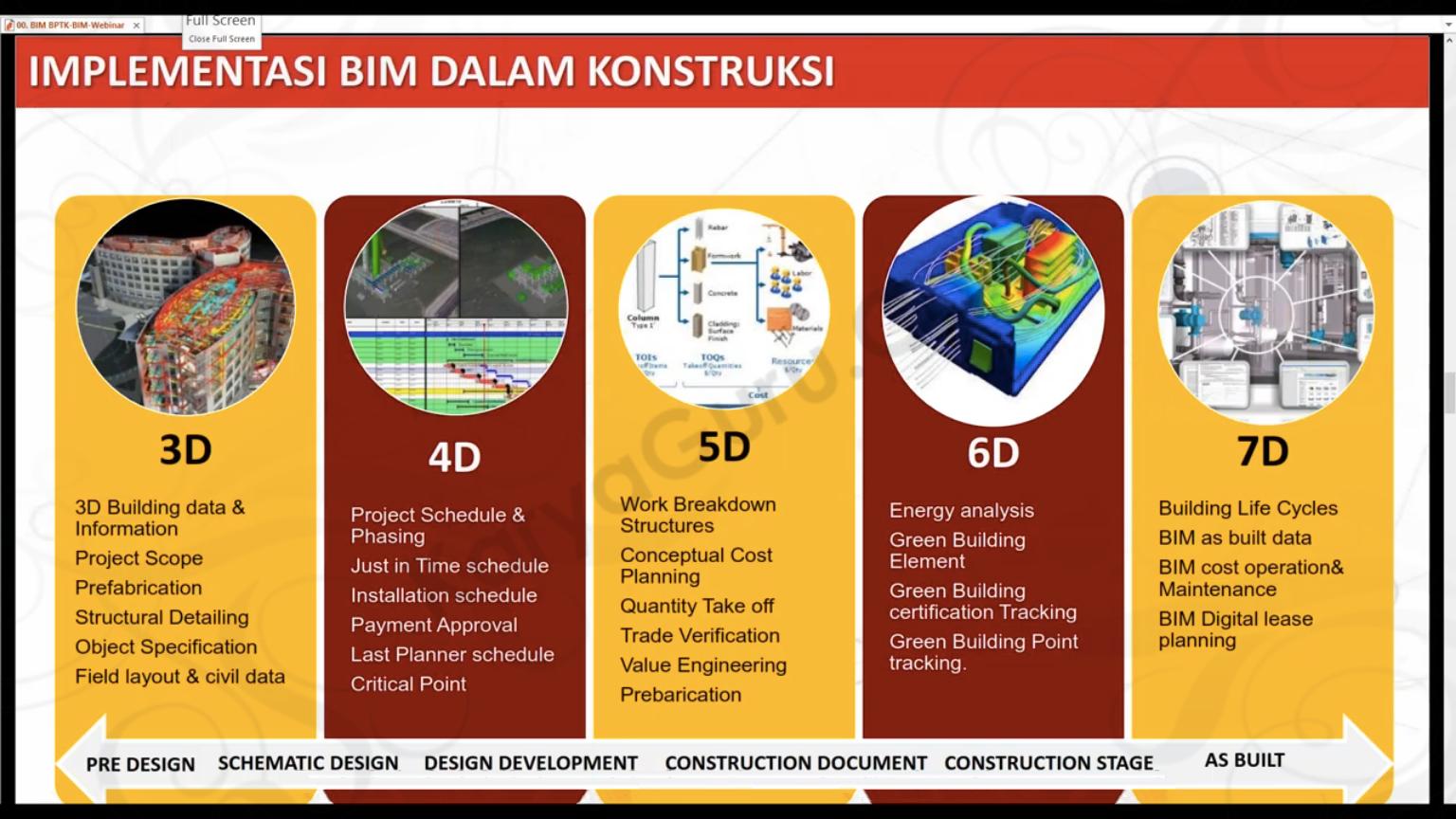 Implementasi BIM dalam Konstruksi
